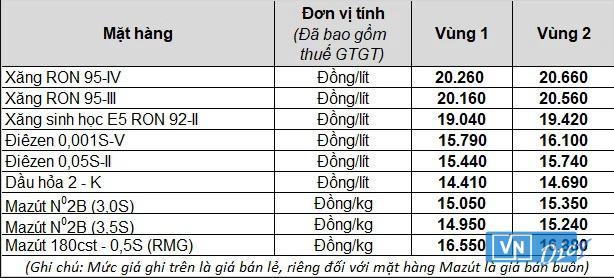 Giá bán lẻ mặt hàng xăng dầu tại Tập đoàn xăng dầu Việt Nam Petrolimex từ 15h chiều nay.