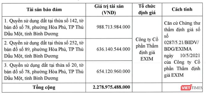Tài sản đảm bào của Becamex IDC cho các lô trái phiếu